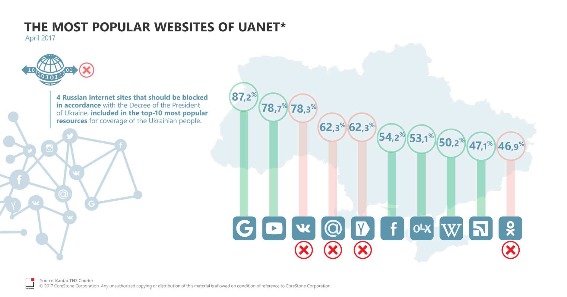 The most popular websites of UAnet | Corestone